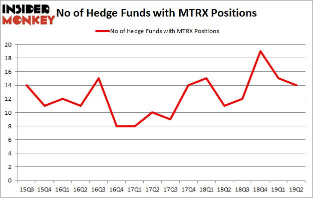 No of Hedge Funds with MTRX Positions