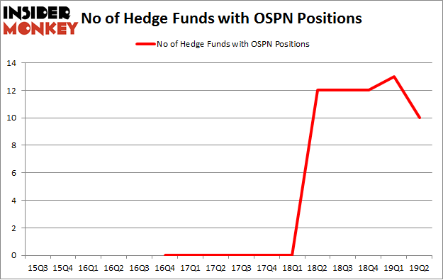 No of Hedge Funds with OSPN Positions