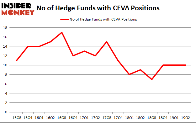 No of Hedge Funds with CEVA Positions