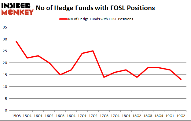 No of Hedge Funds with FOSL Positions