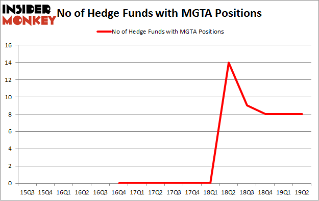 No of Hedge Funds with MGTA Positions