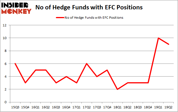 No of Hedge Funds with EFC Positions