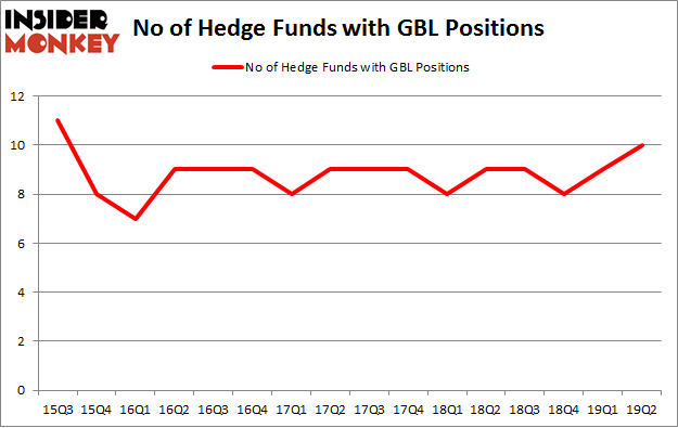 No of Hedge Funds with GBL Positions