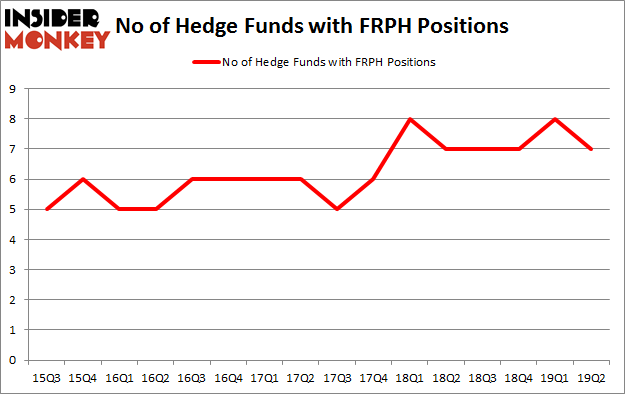 No of Hedge Funds with FRPH Positions