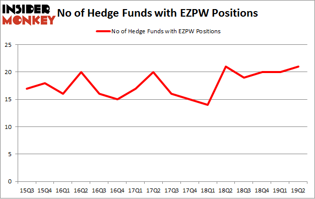 No of Hedge Funds with EZPW Positions
