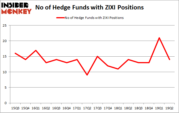 No of Hedge Funds with ZIXI Positions
