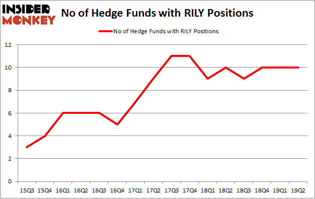 No of Hedge Funds with RILY Positions