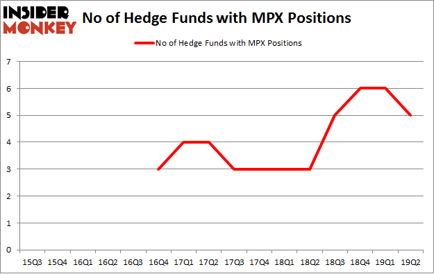 No of Hedge Funds with MPX Positions