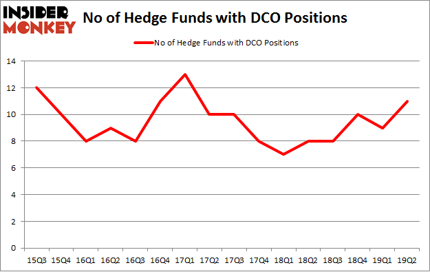 No of Hedge Funds with DCO Positions