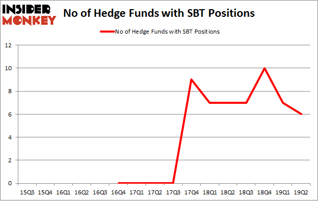 No of Hedge Funds with SBT Positions