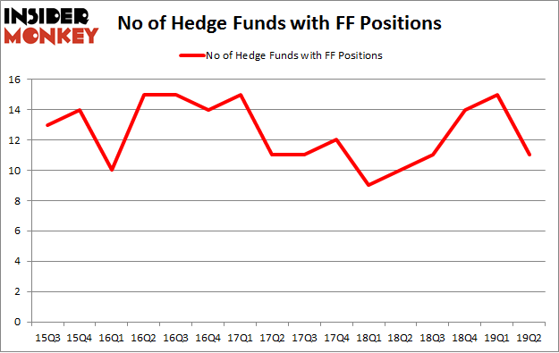 No of Hedge Funds with FF Positions