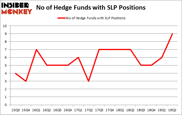 No of Hedge Funds with SLP Positions