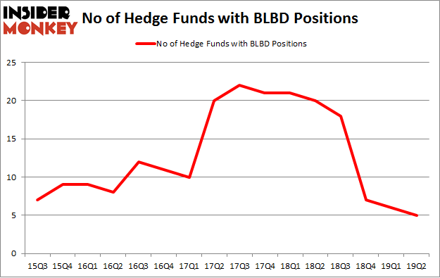 No of Hedge Funds with BLBD Positions