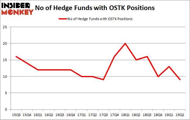 No of Hedge Funds with OSTK Positions