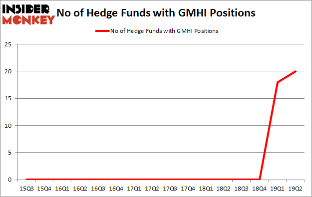 No of Hedge Funds with GMHI Positions