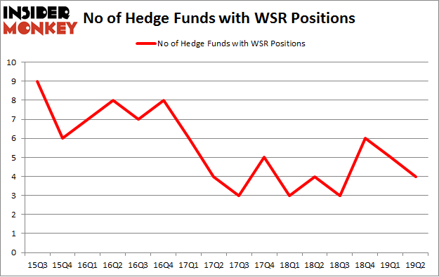 No of Hedge Funds with WSR Positions