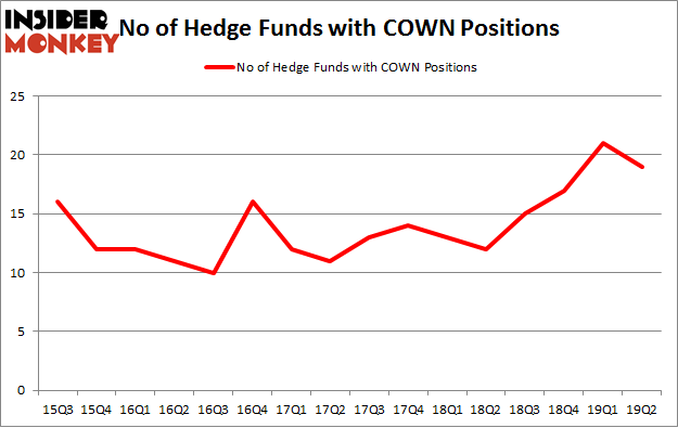 No of Hedge Funds with COWN Positions