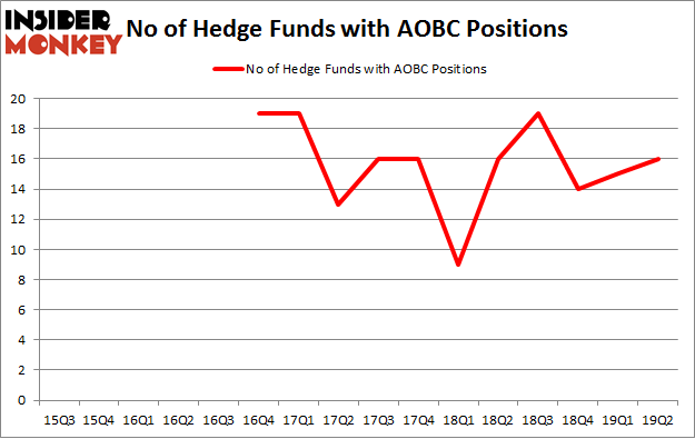 No of Hedge Funds with AOBC Positions
