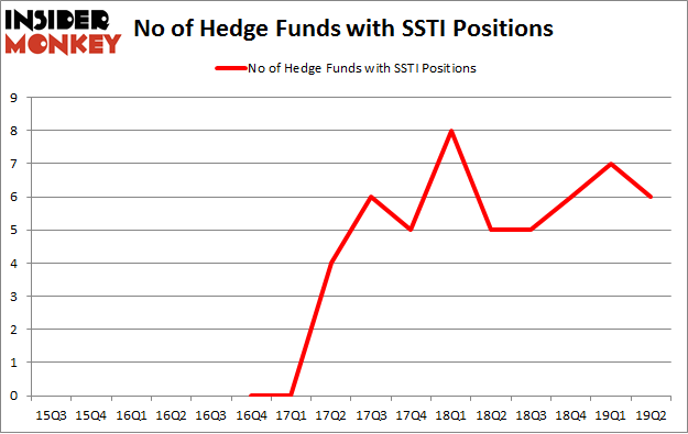 No of Hedge Funds with SSTI Positions