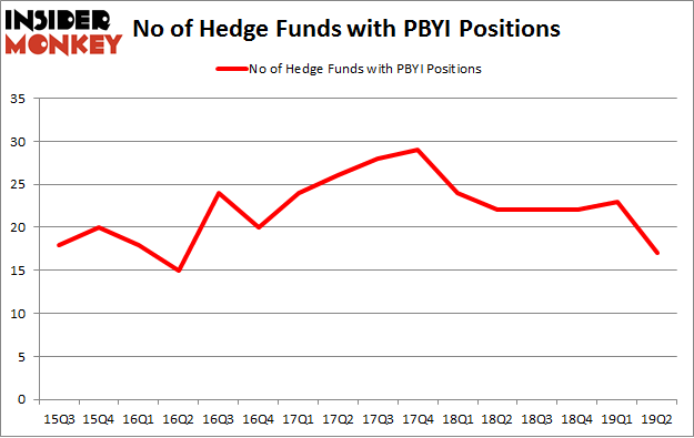 No of Hedge Funds with PBYI Positions