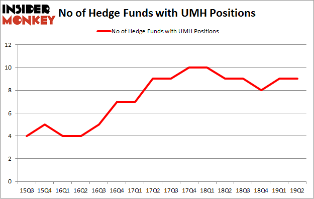 No of Hedge Funds with UMH Positions