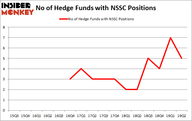 No of Hedge Funds with NSSC Positions
