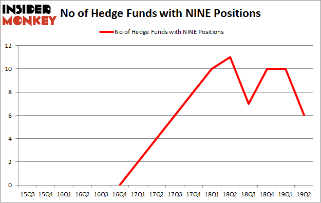 No of Hedge Funds with NINE Positions