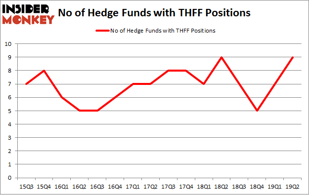 No of Hedge Funds with THFF Positions
