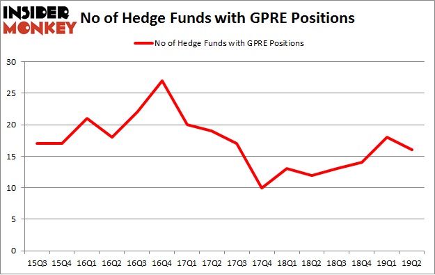 No of Hedge Funds with GPRE Positions