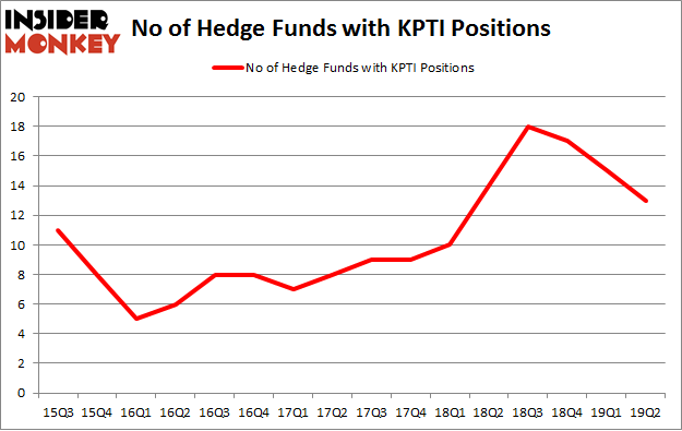 No of Hedge Funds with KPTI Positions