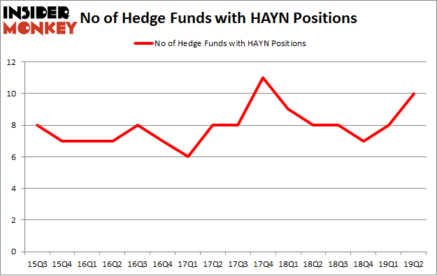 No of Hedge Funds with HAYN Positions