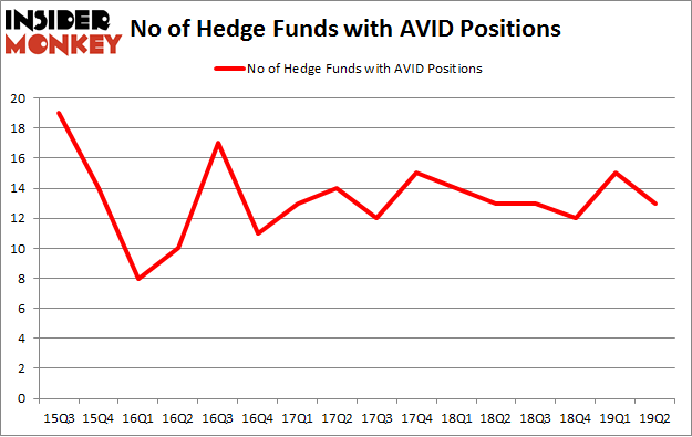No of Hedge Funds with AVID Positions