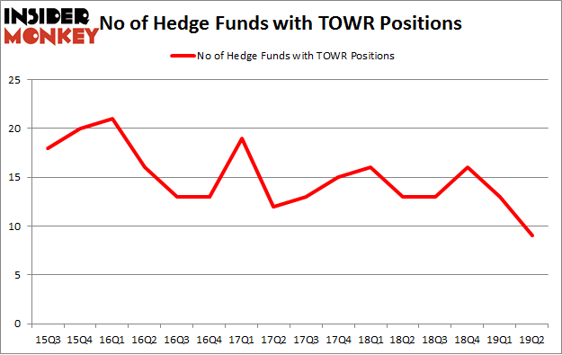 No of Hedge Funds with TOWR Positions