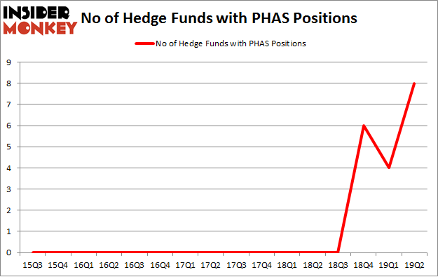 No of Hedge Funds with PHAS Positions