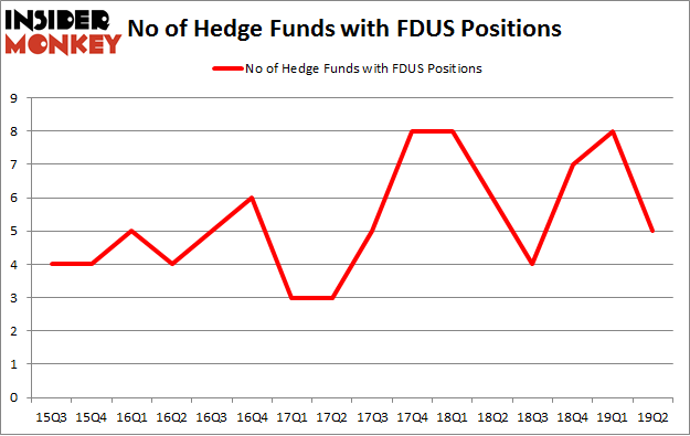 No of Hedge Funds with FDUS Positions