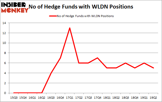 No of Hedge Funds with WLDN Positions