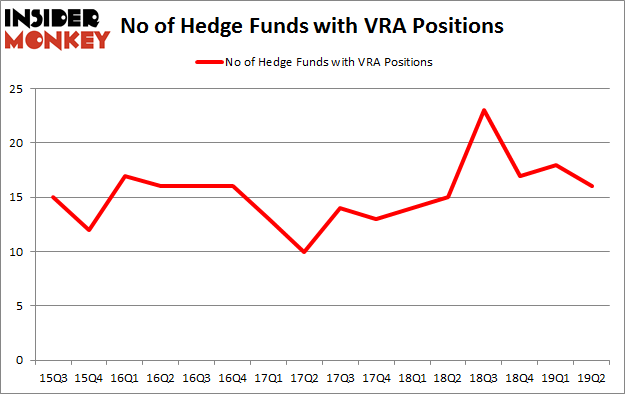 No of Hedge Funds with VRA Positions