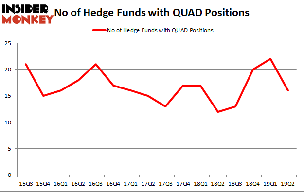 No of Hedge Funds with QUAD Positions
