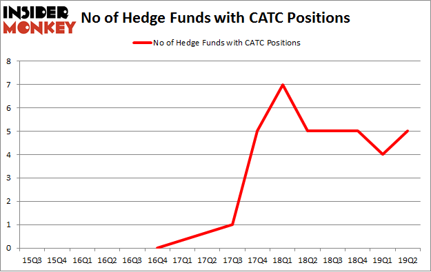 No of Hedge Funds with CATC Positions