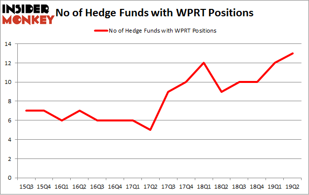 No of Hedge Funds with WPRT Positions