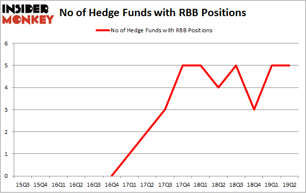 No of Hedge Funds with RBB Positions