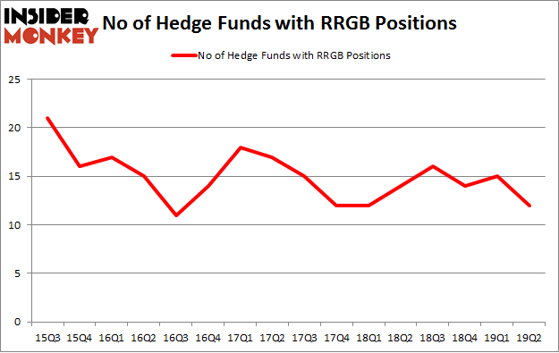 No of Hedge Funds with RRGB Positions