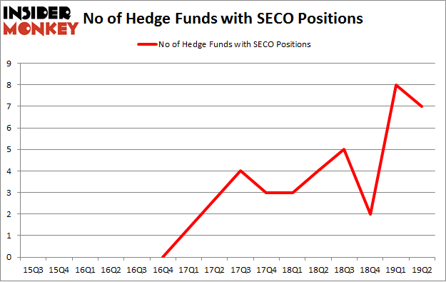 No of Hedge Funds with SECO Positions
