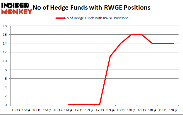 No of Hedge Funds with RWGE Positions