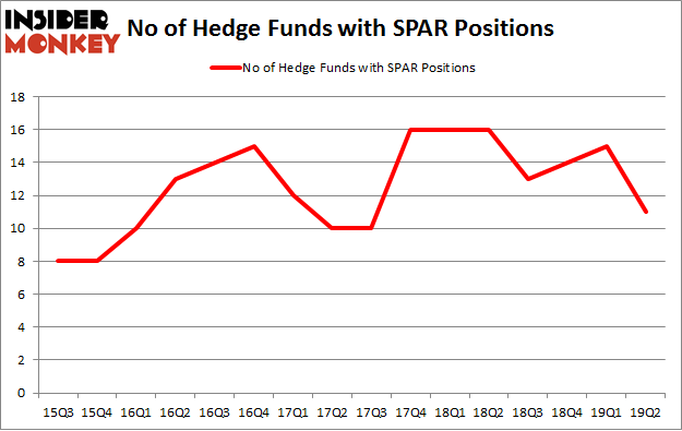 No of Hedge Funds with SPAR Positions