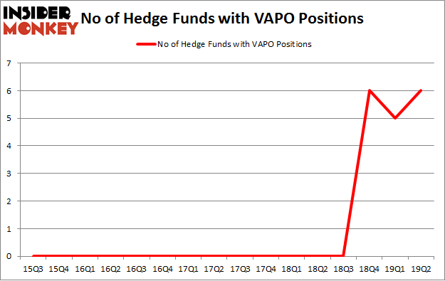 No of Hedge Funds with VAPO Positions