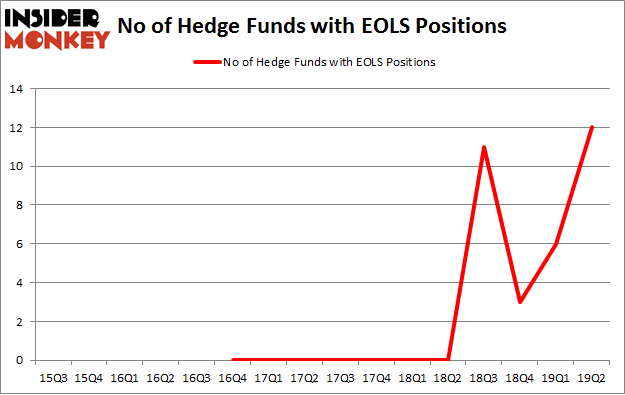 No of Hedge Funds with EOLS Positions