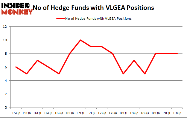 No of Hedge Funds with VLGEA Positions