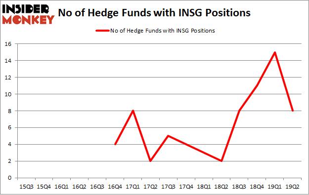 No of Hedge Funds with INSG Positions