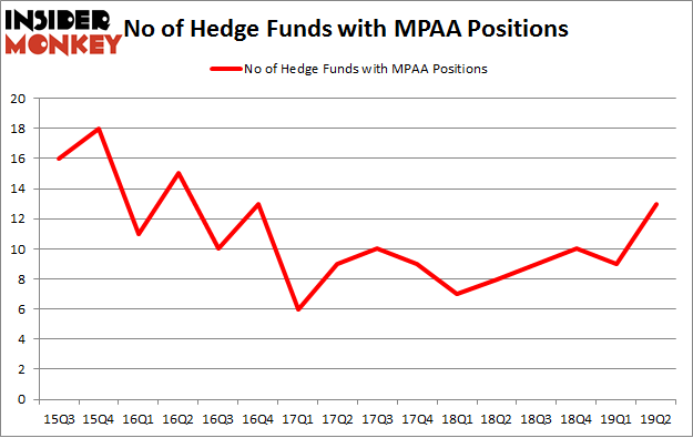 No of Hedge Funds with MPAA Positions